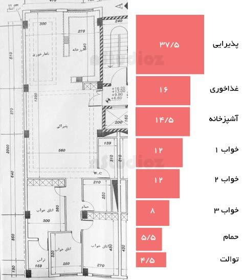 تناسبات فضاهای همجوار در نقشه پلان مسکونی