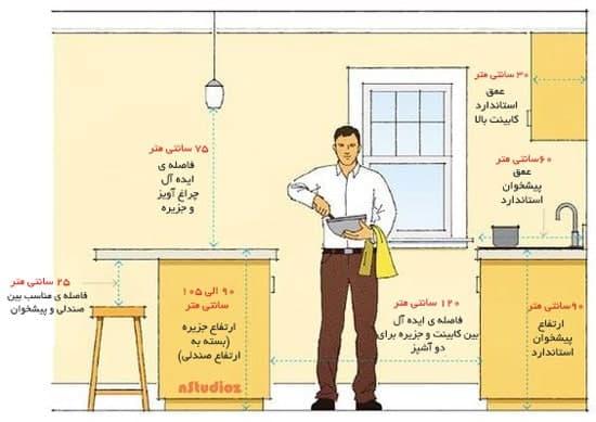 مشاوره طراحی آشپزخانه منزل و ابعاد و اندازه
